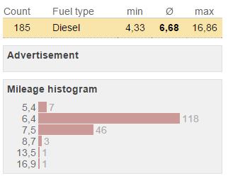 consum mediu passat 2.0 tdi 2006 185 masini