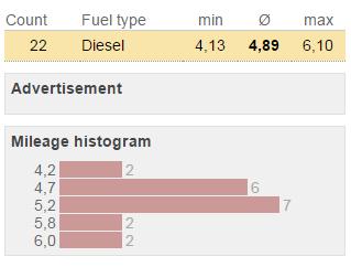 consum mediu renault clio 2012 1.5 dci - 22 masini