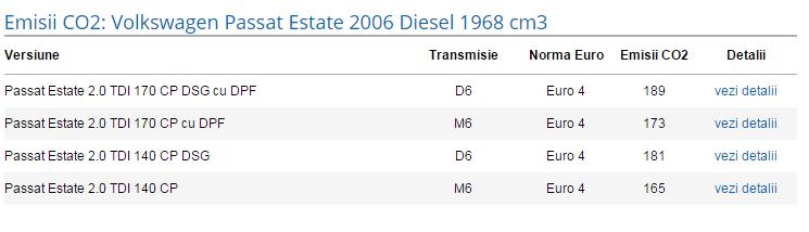 emisii co2 passat 2006 2.0 tdi